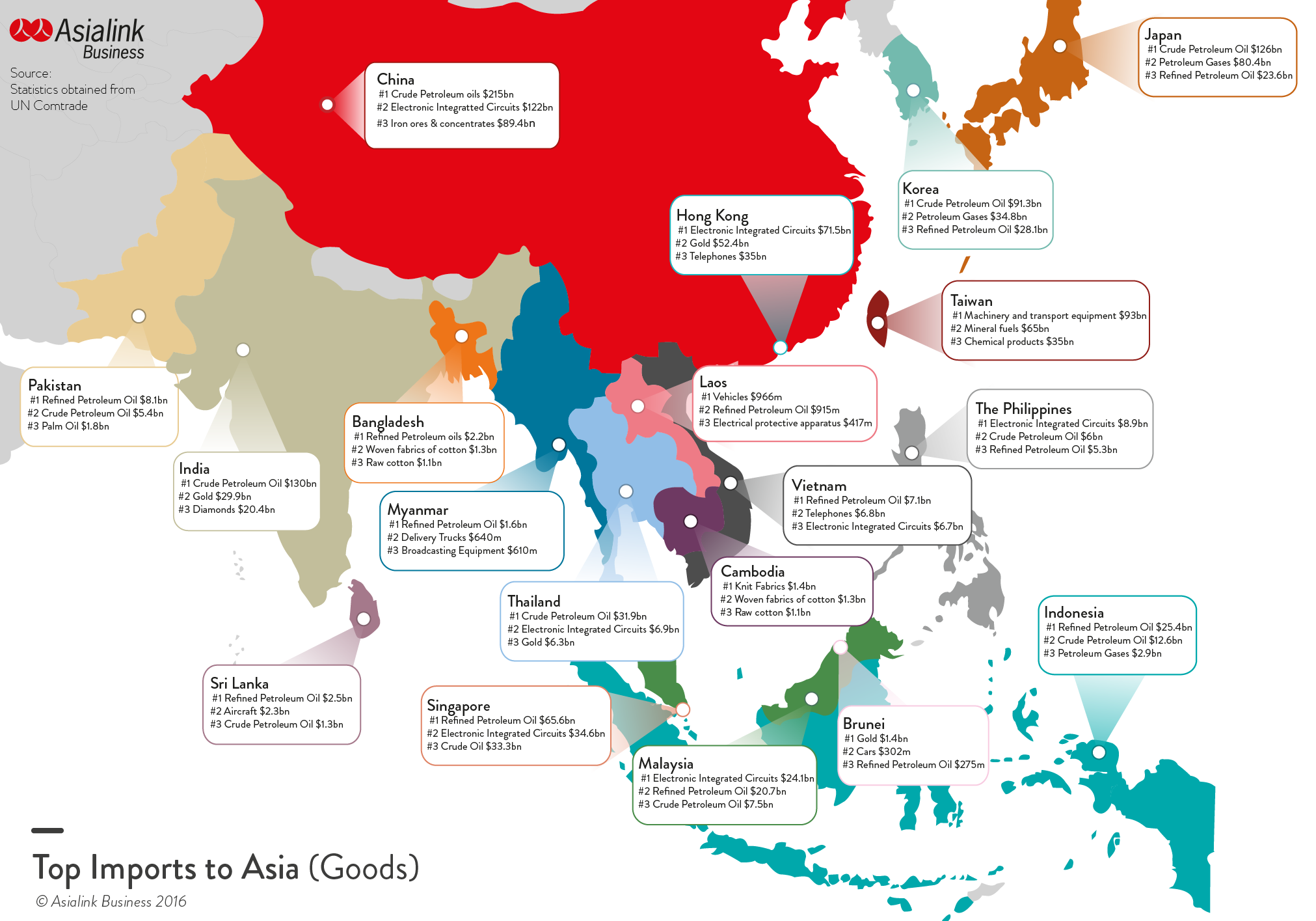 Asia's Top Imports from Aus & World Wide | Asialink Business