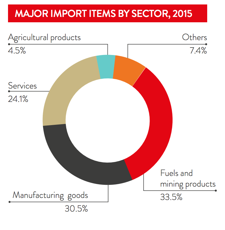 exports important to australia 53680 - international trade in goods and services, australia,  (exports of goods and services).