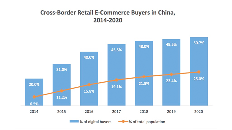 E commerce changes in china how are australian businesses for Country living customer service number