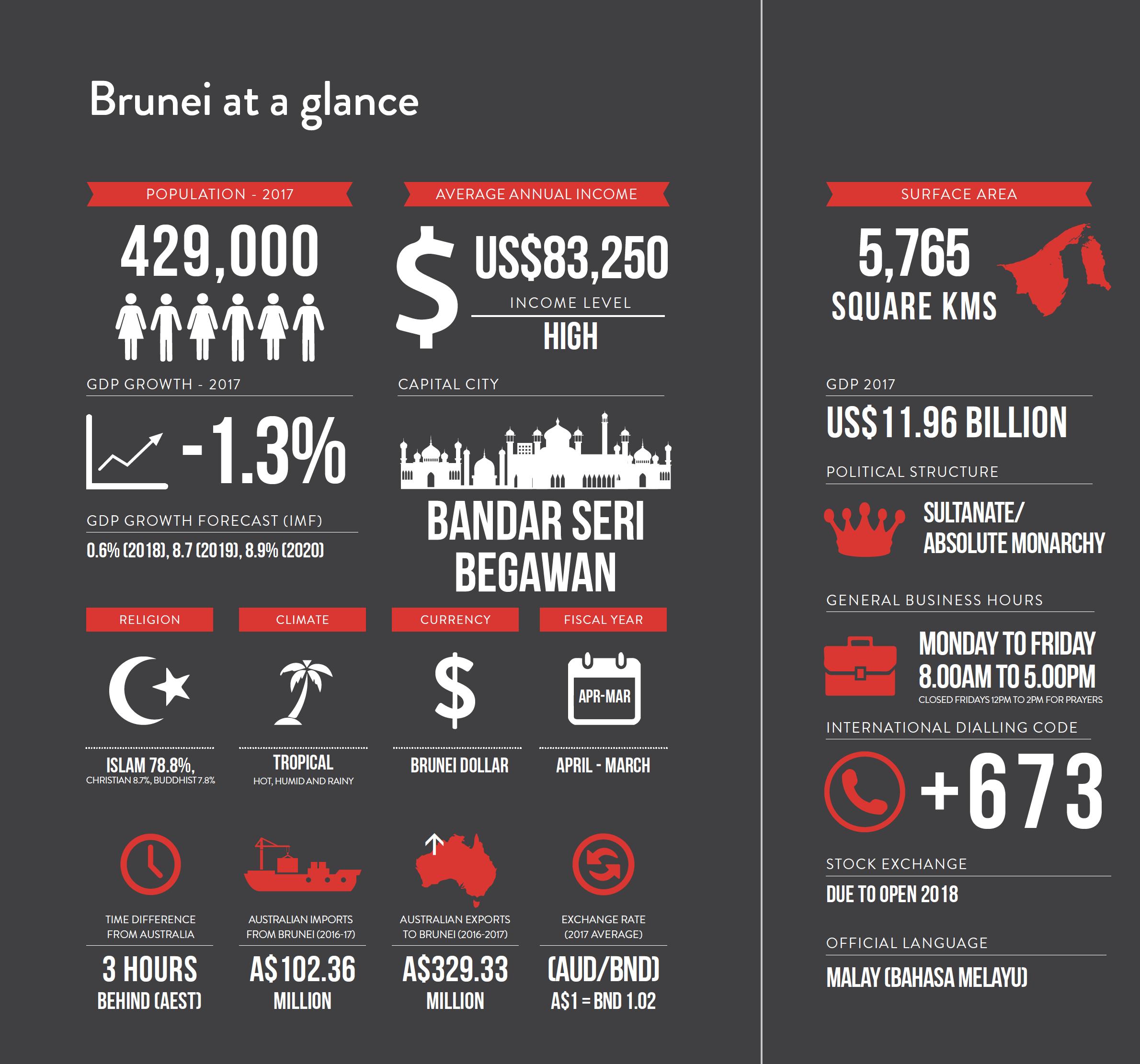 Doing Business in Brunei   Asialink Business