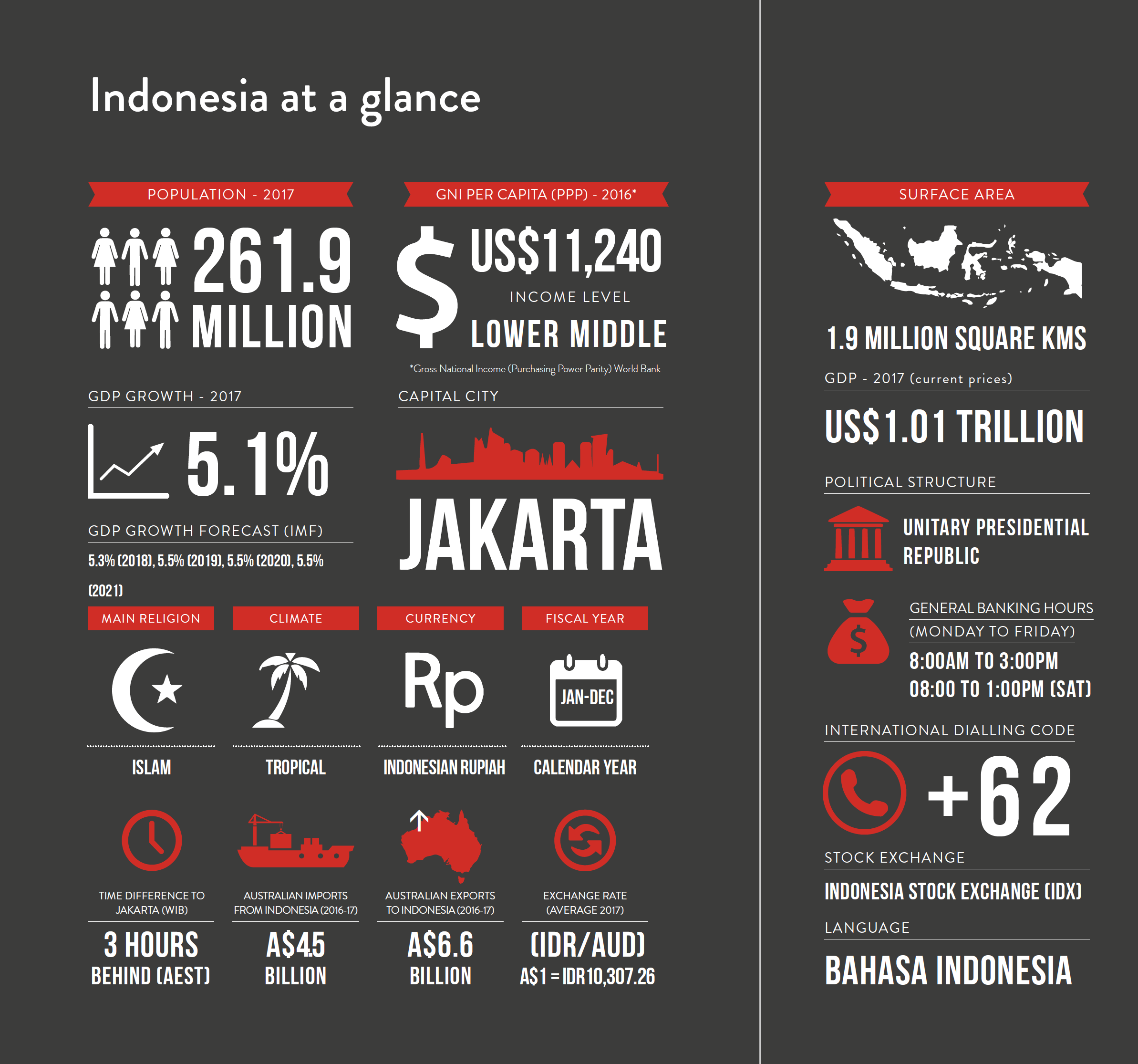 challenges of doing business in indonesia