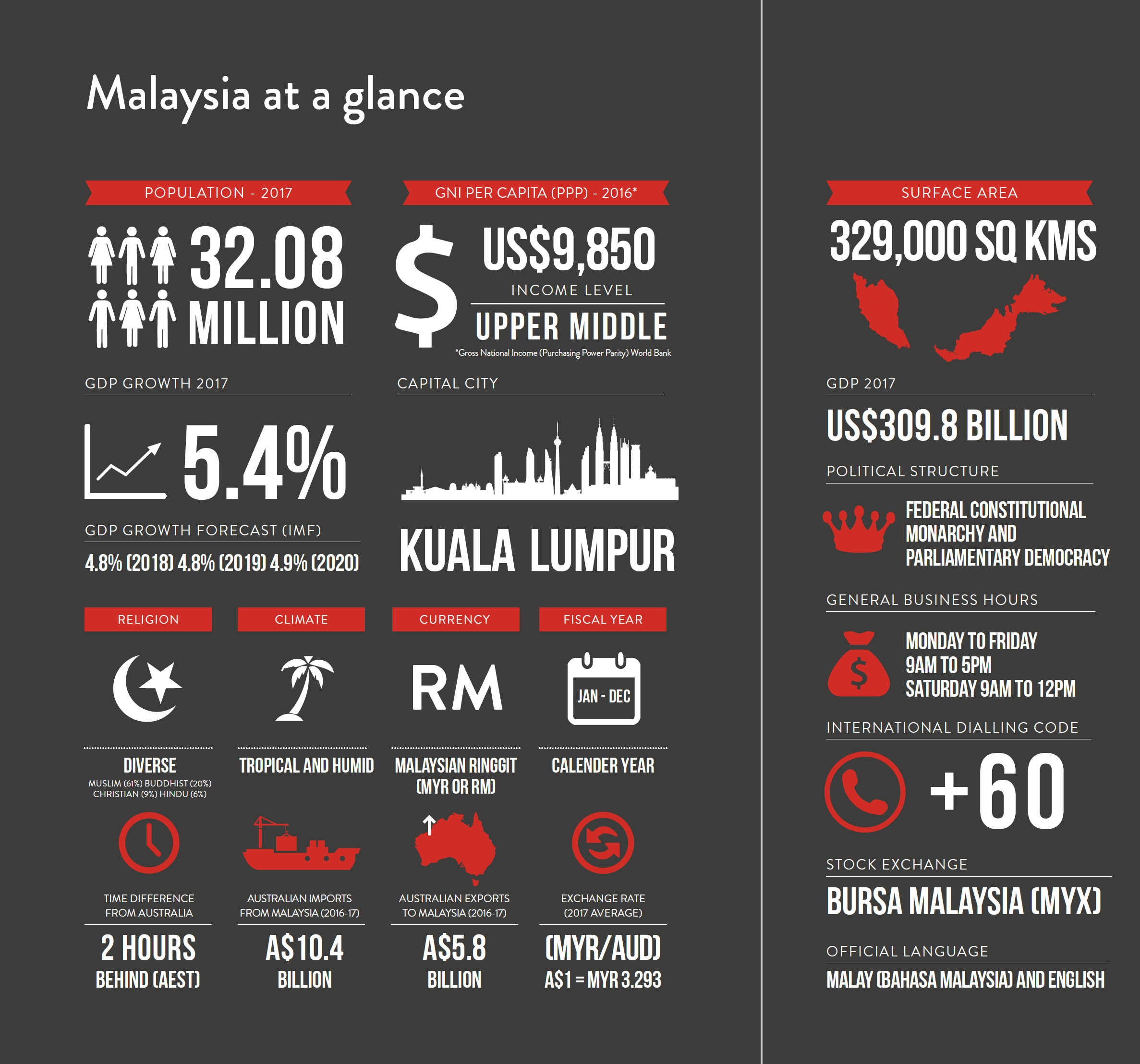 Doing Business In Malaysia Asialink Business