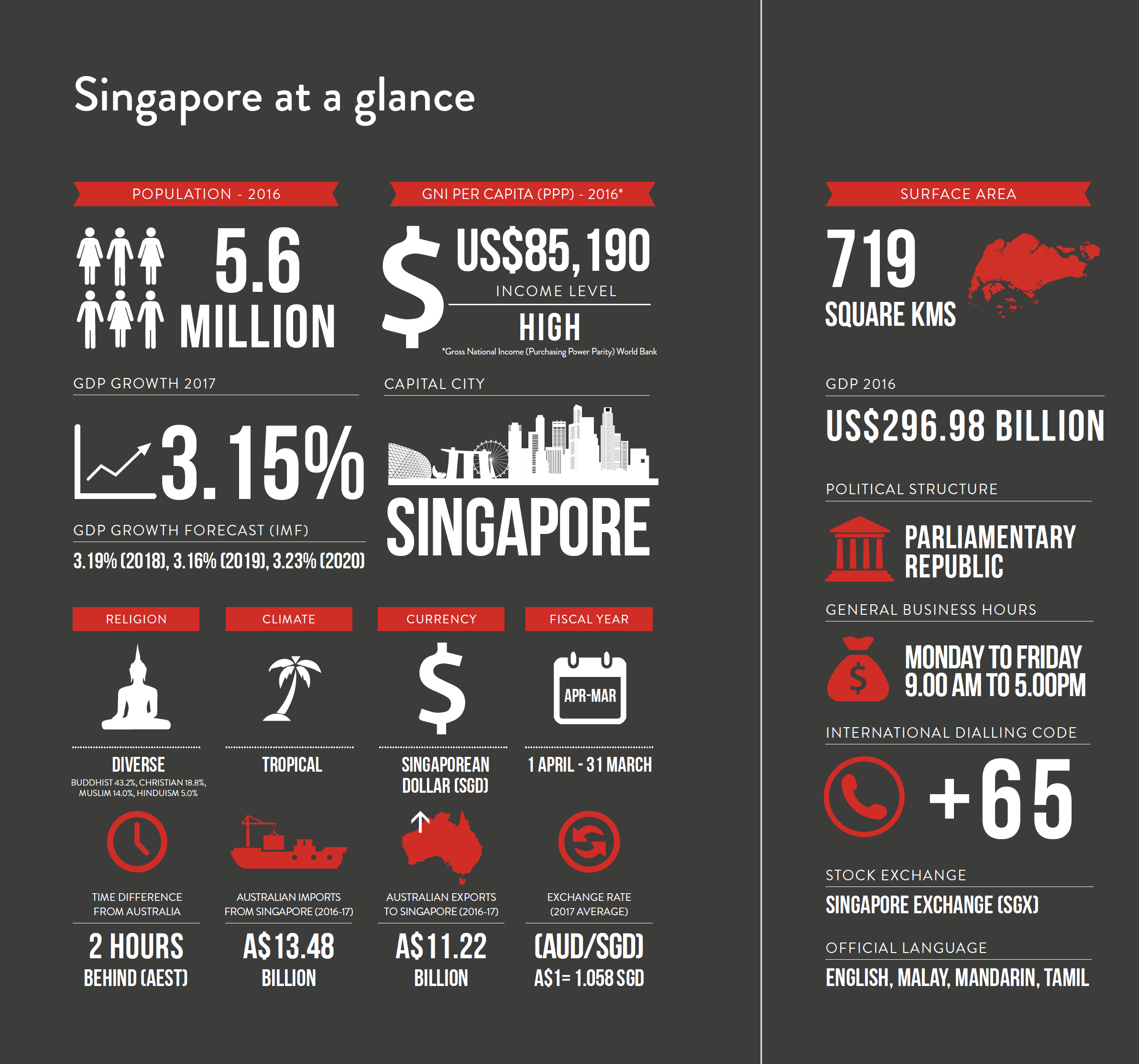 Doing Business in Singapore | Asialink Business