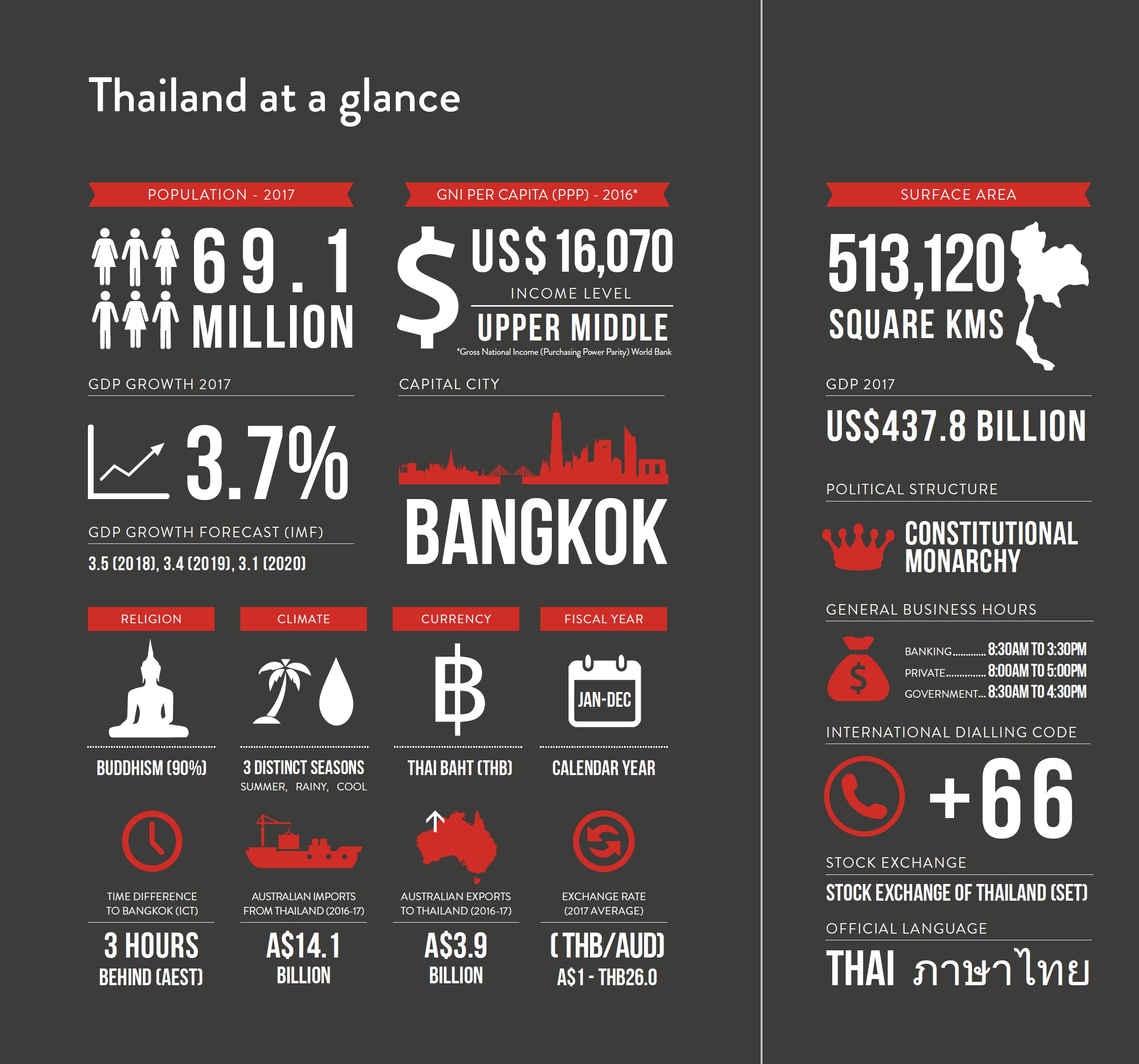 Doing Business in Thailand | Asialink Business